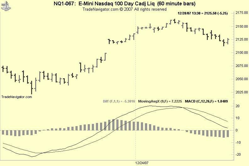 Stock Chart - MACD Indicator
