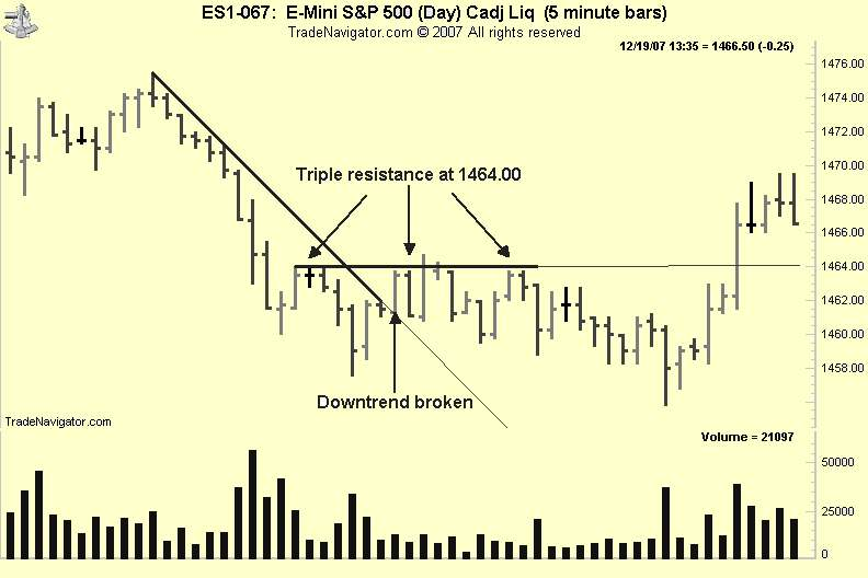 Chart of Trend lines showing price reversals