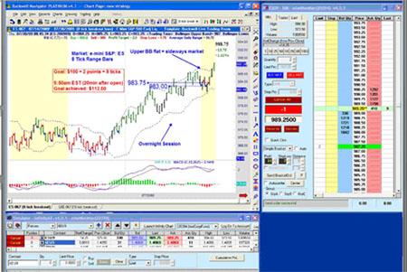 e-Mini Day Trading Chart